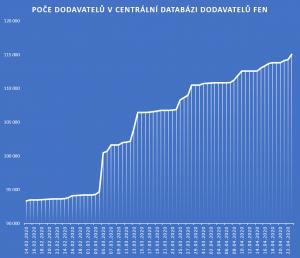 Počet dodavatelů v CDD
