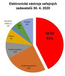Elektronické nástroje 30.4.2020